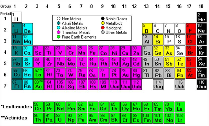 Uncertainty is a predominant characteristic of the modern world periodictable urtaz Images